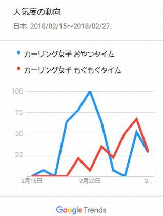 グーグルトレンドで「おやつタイム」と「もぐもぐタイム」の検索の量を比較